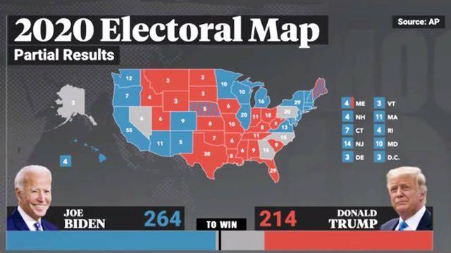 El camino de Trump hacia la victoria se estrecha a medida que Biden se acerca a los 270 votos del Colegio Electoral