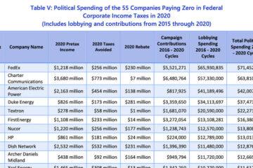 Informe: 55 empresas que no pagaron impuestos en 2020 gastaron 450 millones de dólares en cabildeos y campañas desde 2016